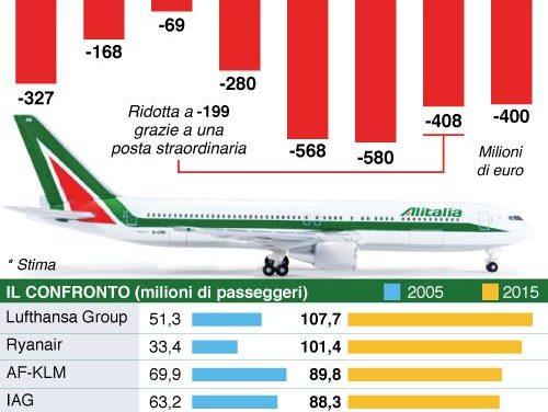 Alitalia, confermato sciopero per 23 febbraio. Governo convocherà l'azienda